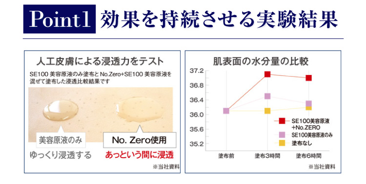 Point1 効果を持続させる実験結果